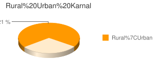 Karnal census population